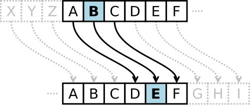 Wissen: Unterschied zwischen Verschlüsselung und Hash